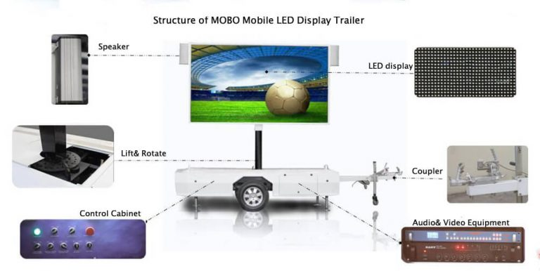 structure of MOBO mobile LED display trailer