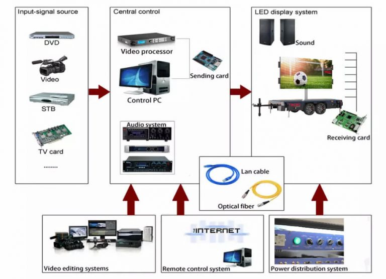 video control system of MOBO LED billboard trailer